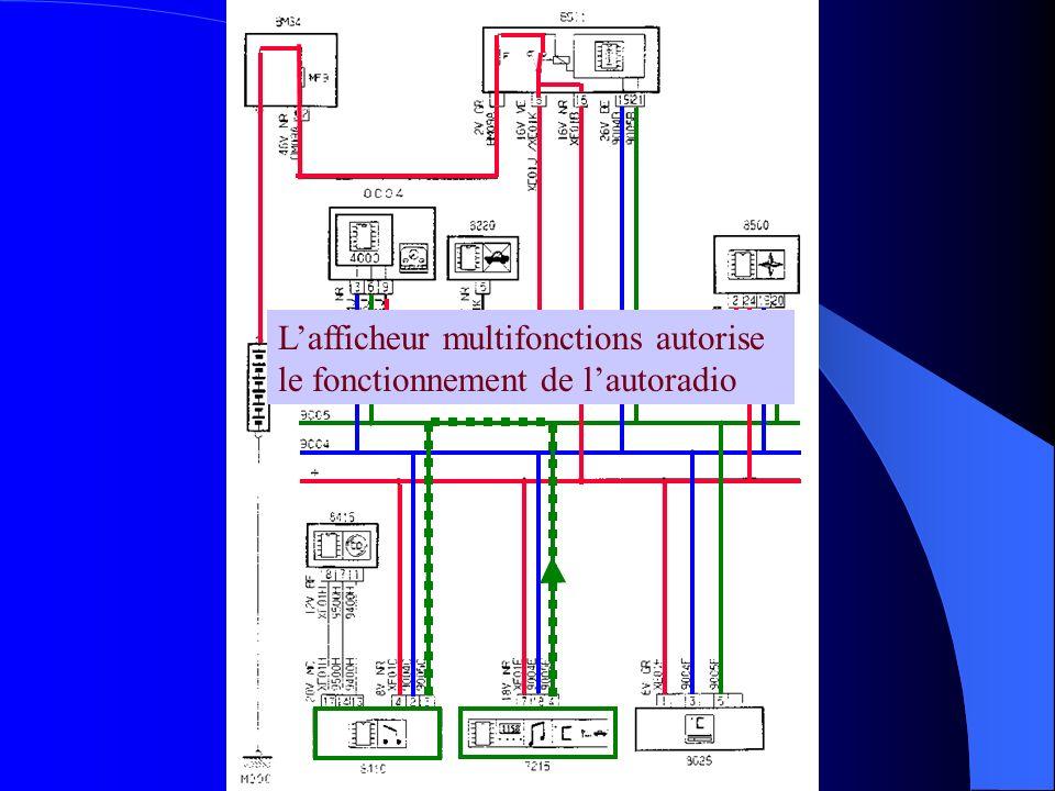 L'afficheur multifonctions autorise le fonctionnement de l'autoradio