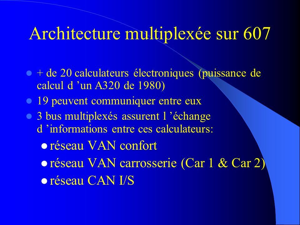 Architecture multiplexée sur 607