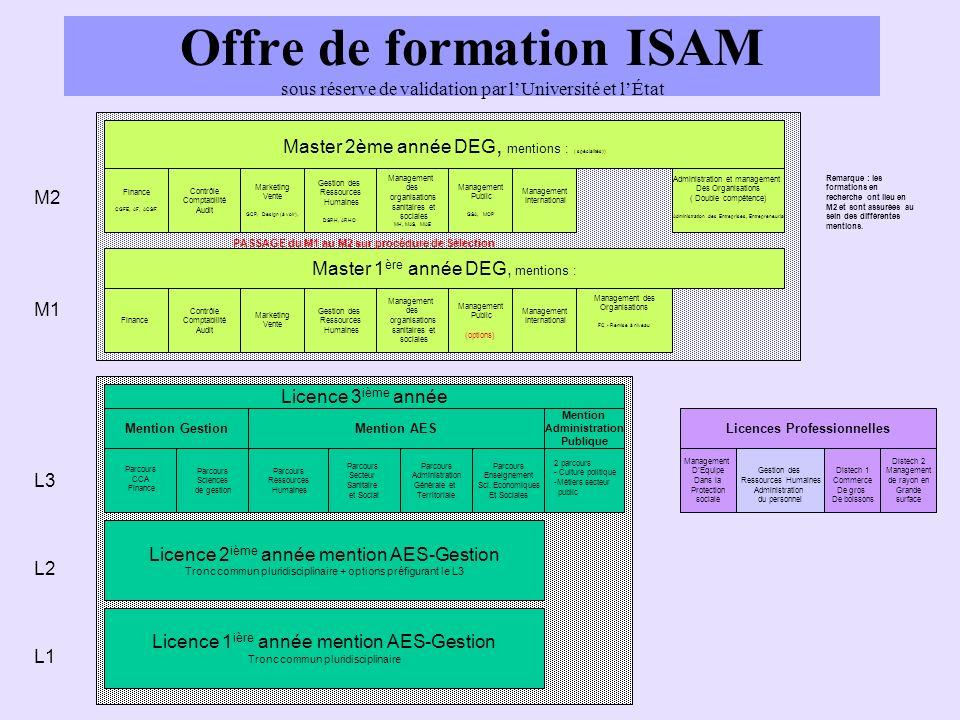 Offre de formation ISAM sous réserve de validation par l'Université et l'État
