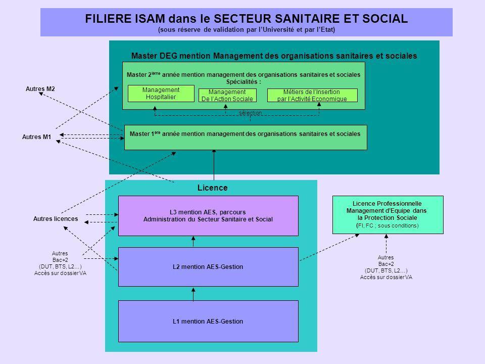FILIERE ISAM dans le SECTEUR SANITAIRE ET SOCIAL (sous réserve de validation par l'Université et par l'Etat)