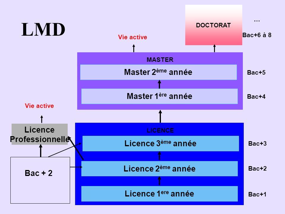 LMD Master 2ème année Master 1ère année Licence Professionnelle