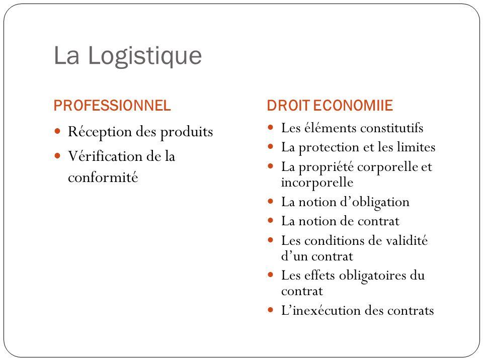 La Logistique Réception des produits Vérification de la conformité