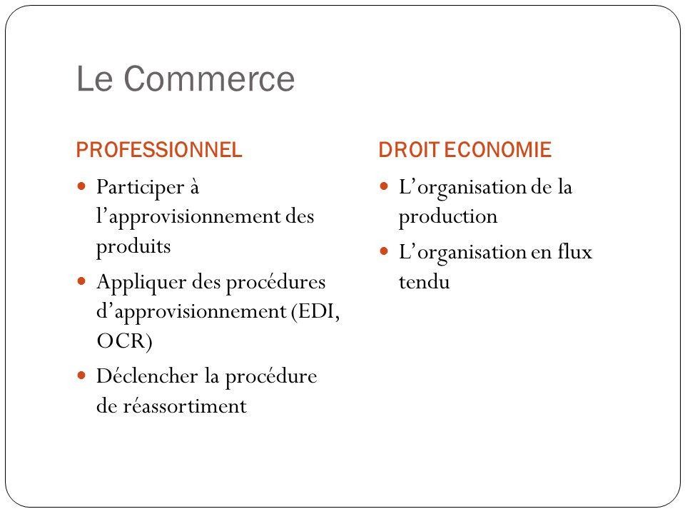 Le Commerce Participer à l'approvisionnement des produits
