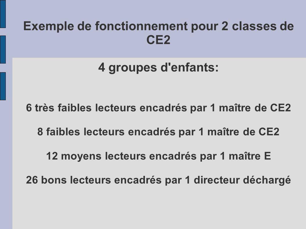 Exemple de fonctionnement pour 2 classes de CE2 4 groupes d enfants: 6 très faibles lecteurs encadrés par 1 maître de CE2 8 faibles lecteurs encadrés par 1 maître de CE2 12 moyens lecteurs encadrés par 1 maître E 26 bons lecteurs encadrés par 1 directeur déchargé