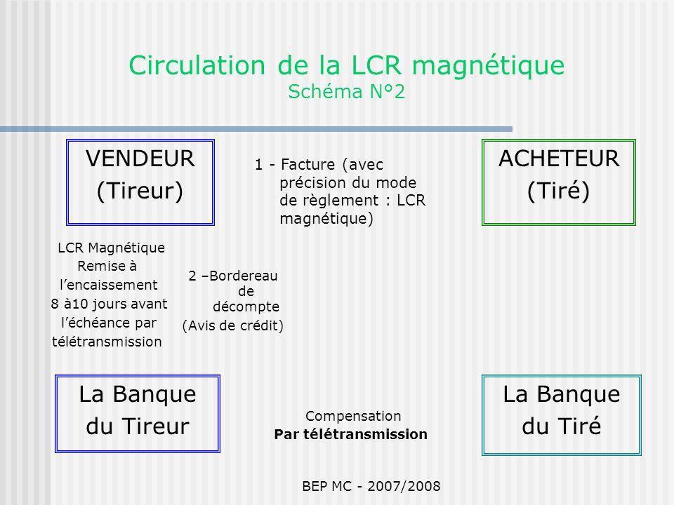 Circulation de la LCR magnétique Schéma N°2