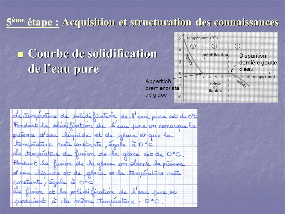 5ème étape : Acquisition et structuration des connaissances