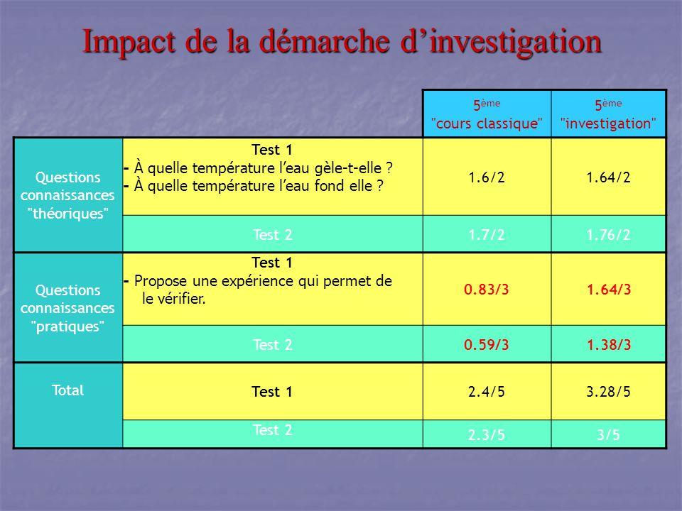 Impact de la démarche d'investigation