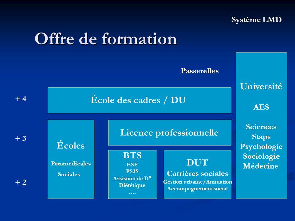 Offre de formation Université École des cadres / DU