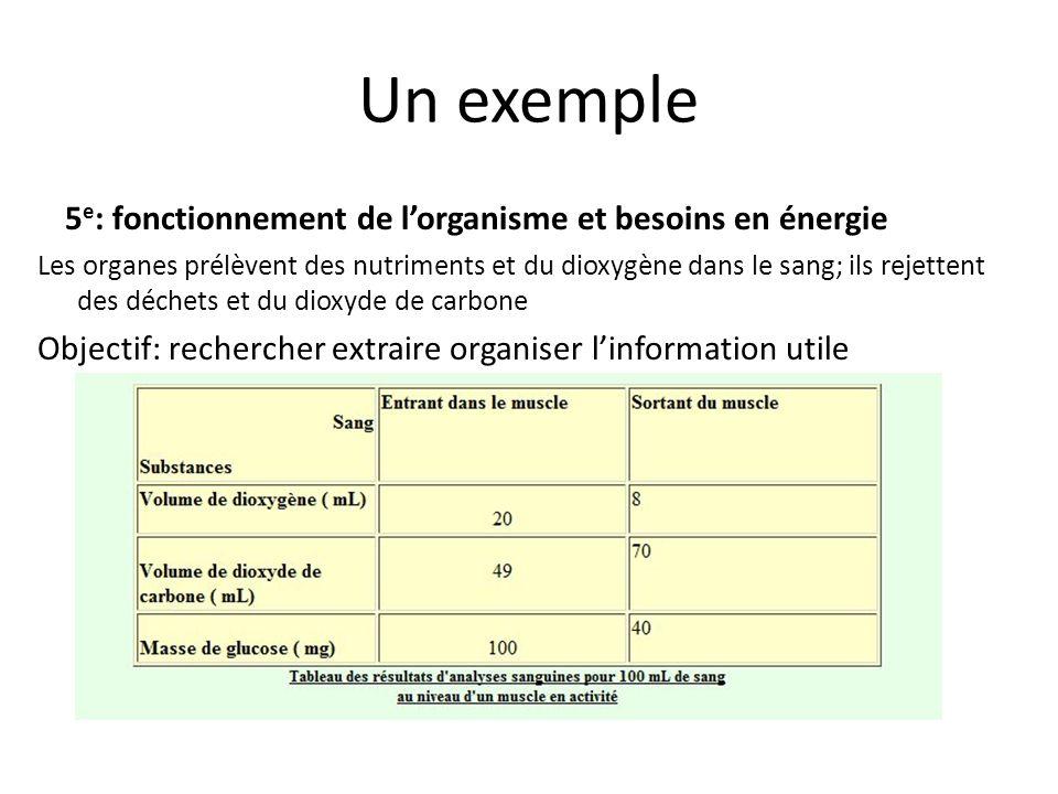 Un exemple 5e: fonctionnement de l'organisme et besoins en énergie