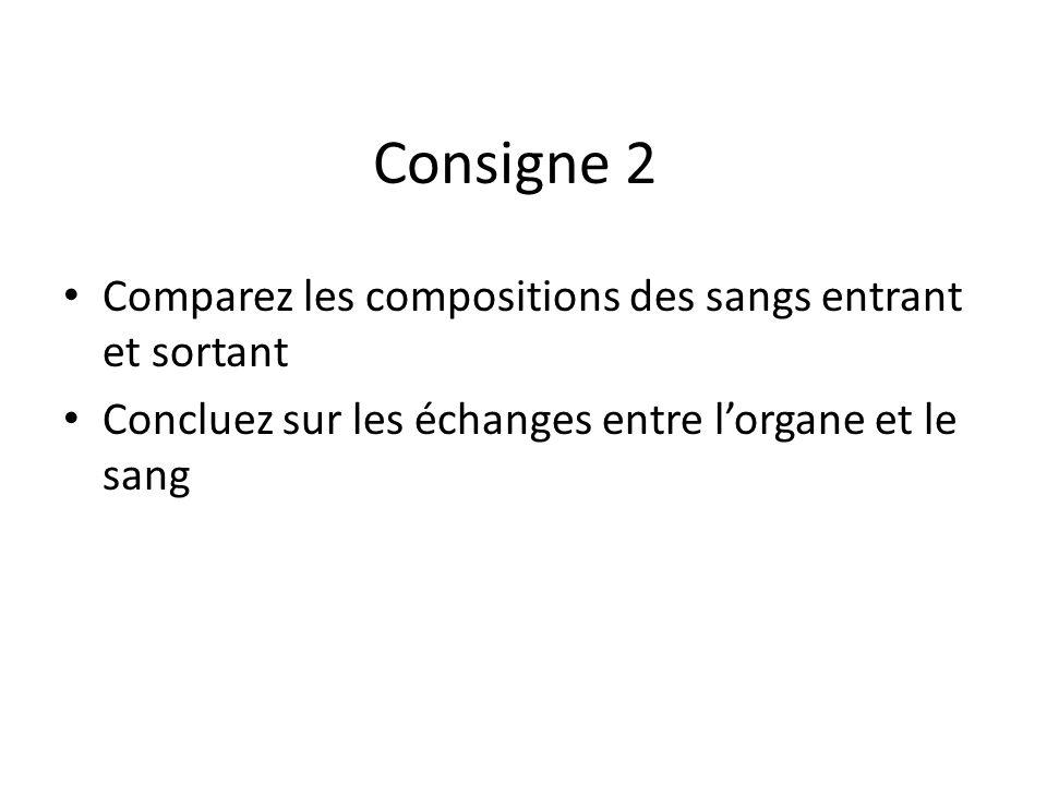Consigne 2 Comparez les compositions des sangs entrant et sortant