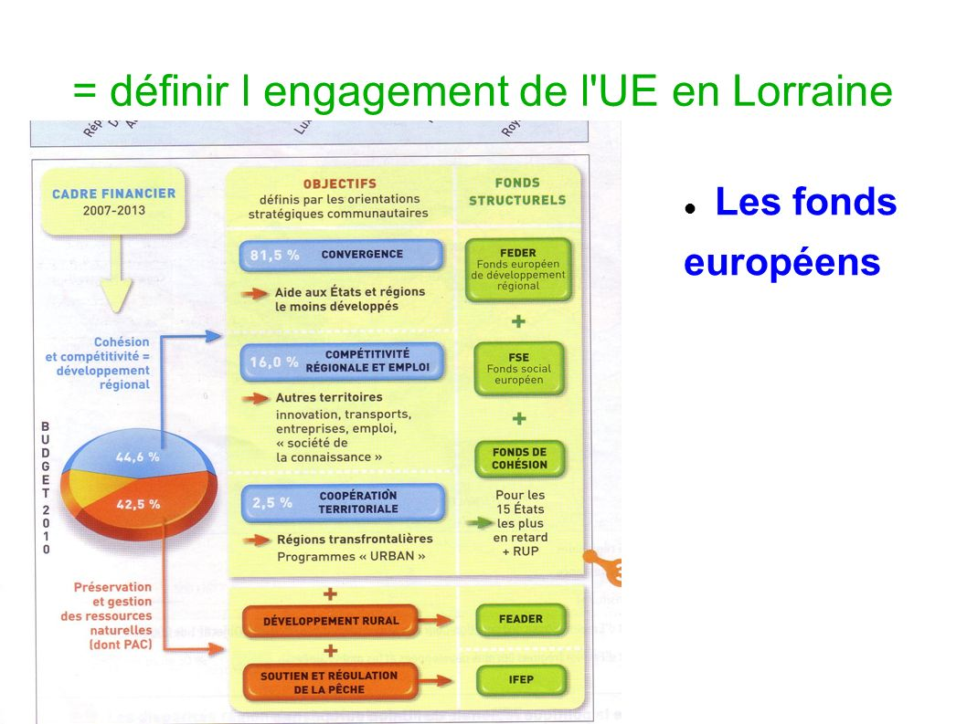 = définir l engagement de l UE en Lorraine
