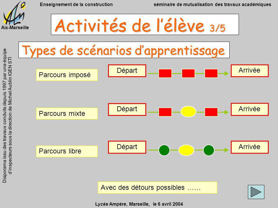 Types de scénarios d'apprentissage