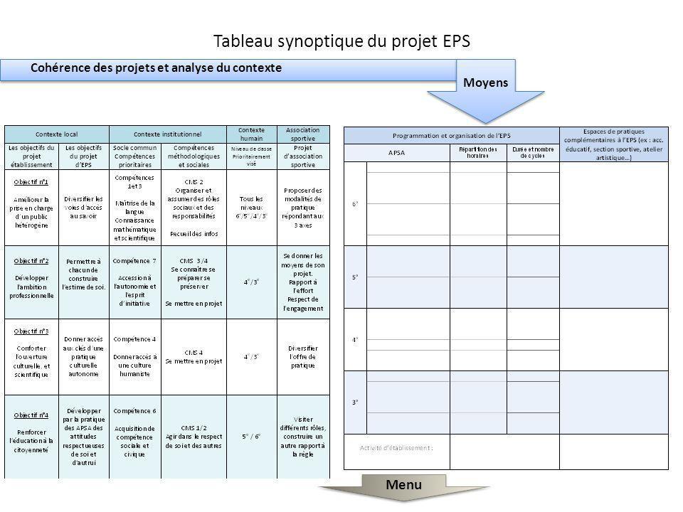 Tableau synoptique du projet EPS