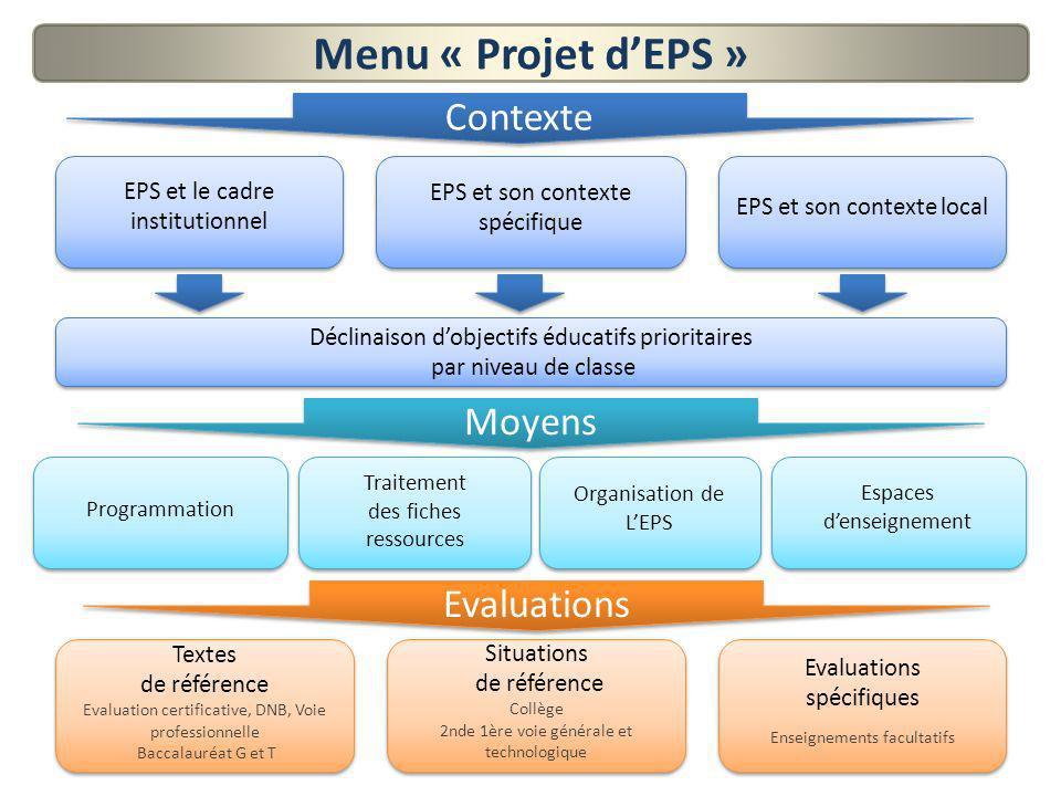 Menu « Projet d'EPS » Contexte Moyens Evaluations