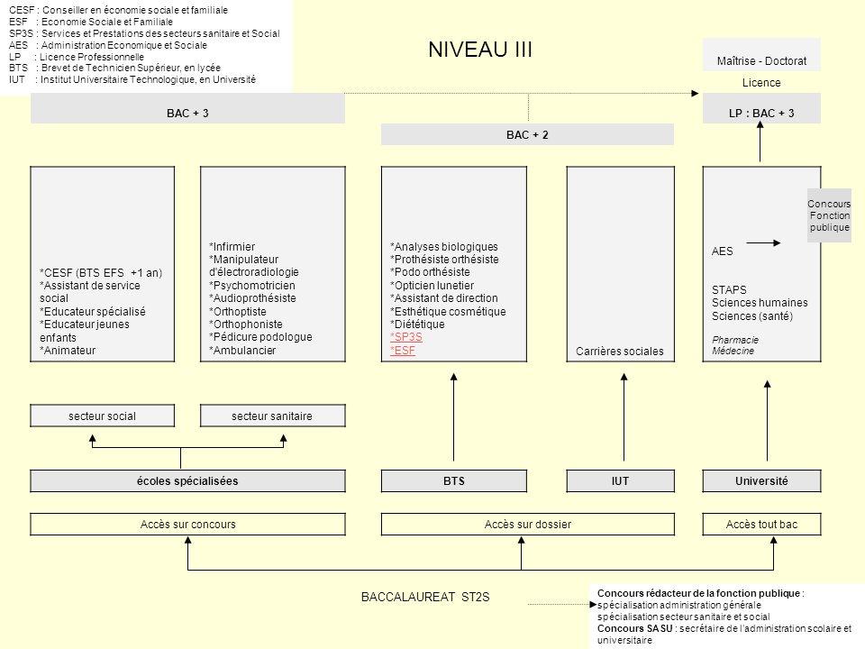 NIVEAU III BACCALAUREAT ST2S Maîtrise - Doctorat Licence BAC + 3