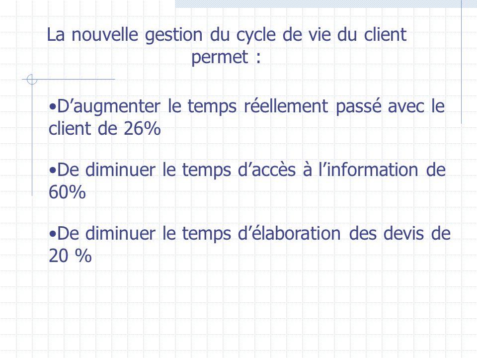 La nouvelle gestion du cycle de vie du client permet :