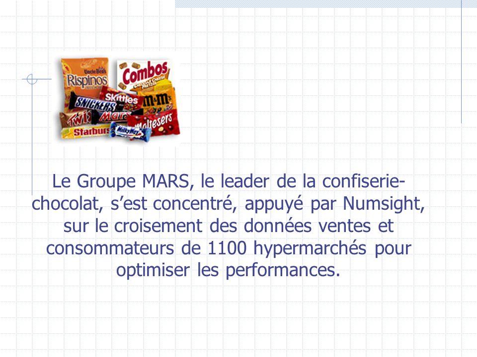 Le Groupe MARS, le leader de la confiserie-chocolat, s'est concentré, appuyé par Numsight, sur le croisement des données ventes et consommateurs de 1100 hypermarchés pour optimiser les performances.
