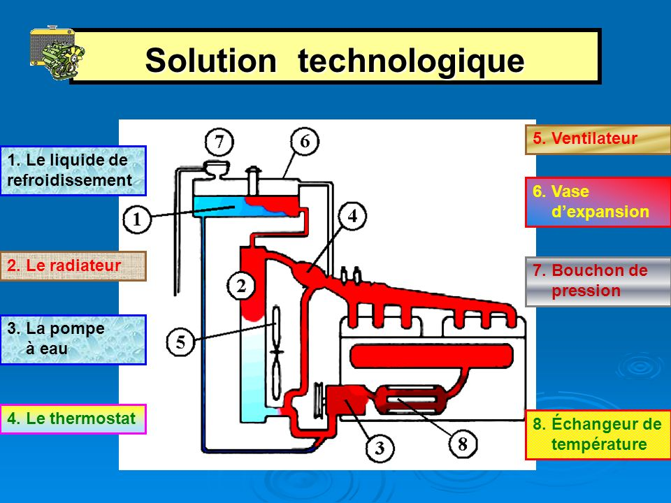 Solution technologique