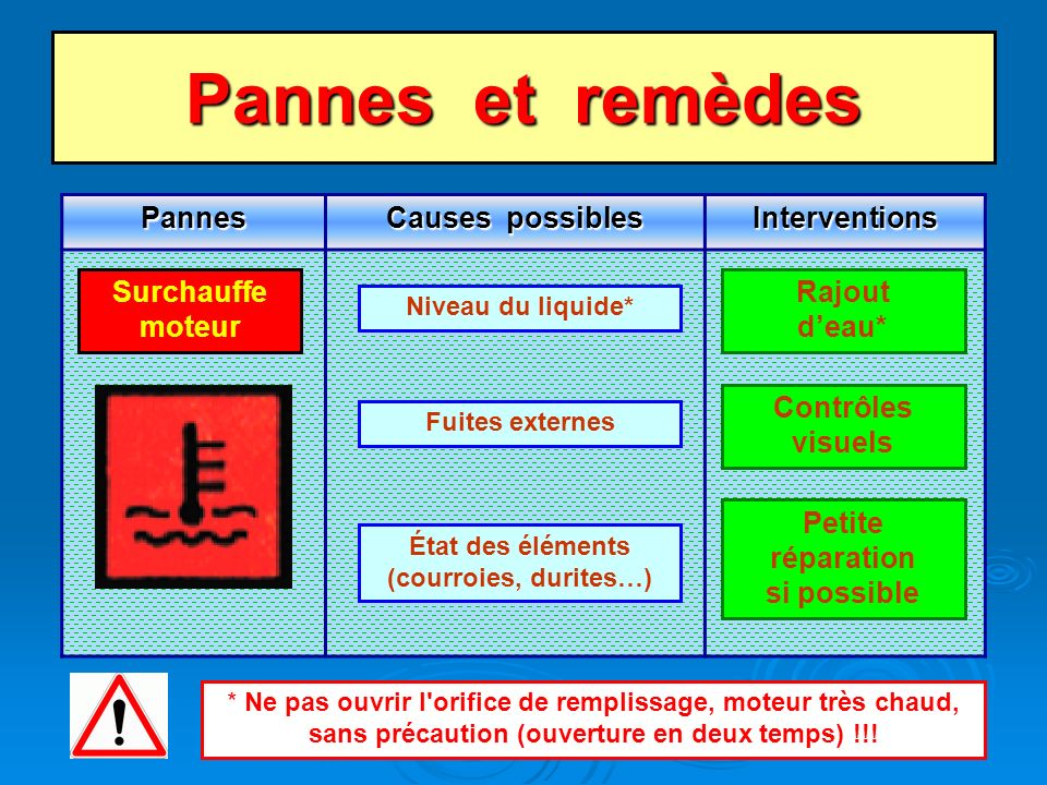 Pannes et remèdes Pannes Causes possibles Interventions