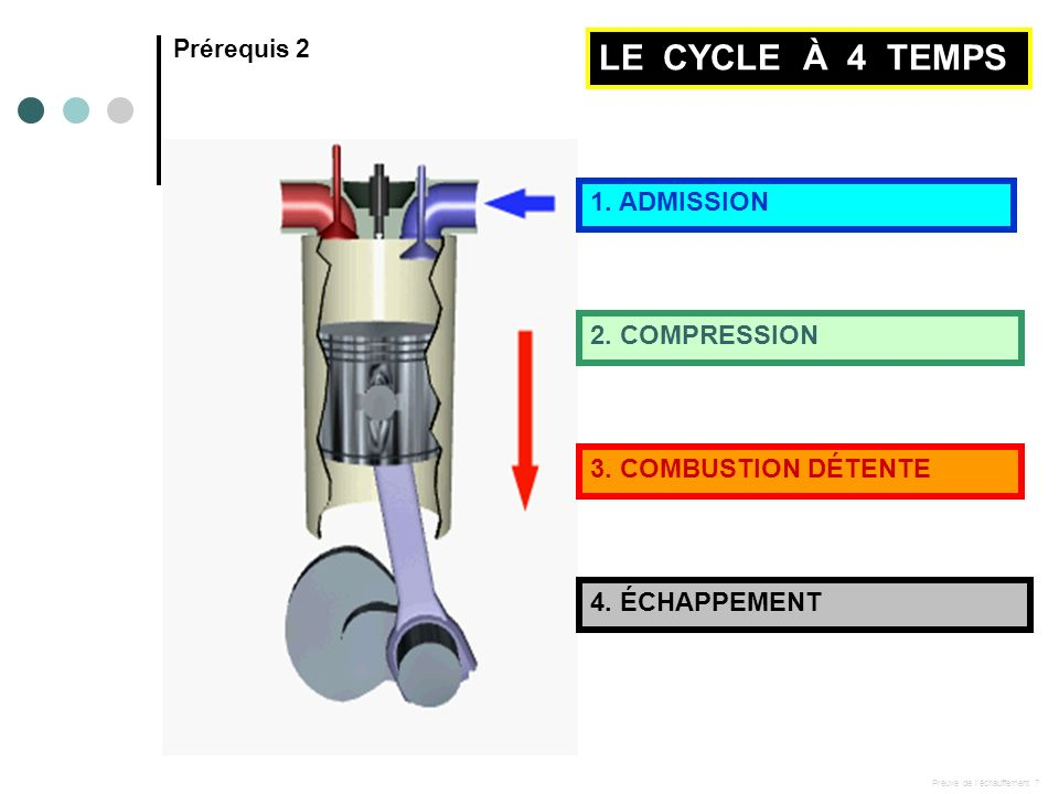 LE CYCLE À 4 TEMPS 1. ADMISSION 2. COMPRESSION 3. COMBUSTION DÉTENTE