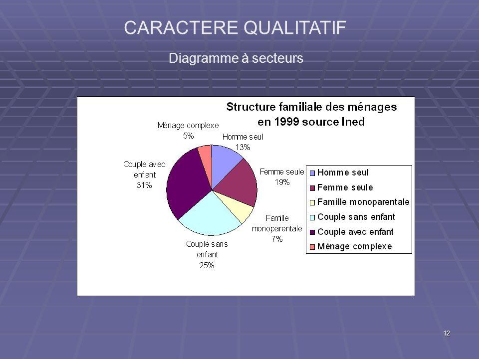CARACTERE QUALITATIF Diagramme à secteurs