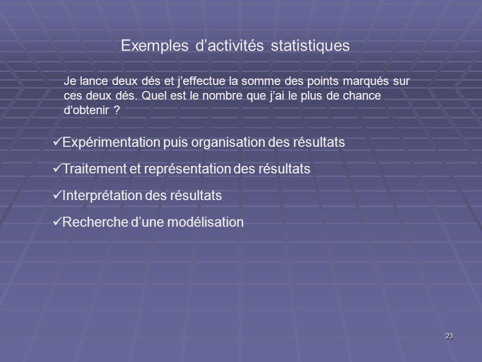 Exemples d'activités statistiques