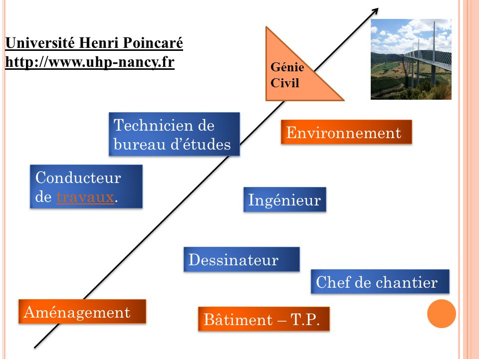 Université Henri Poincaré http://www.uhp-nancy.fr