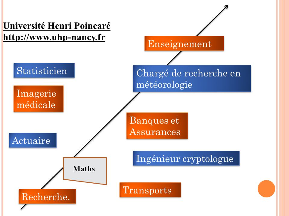 Université Henri Poincaré http://www.uhp-nancy.fr Enseignement