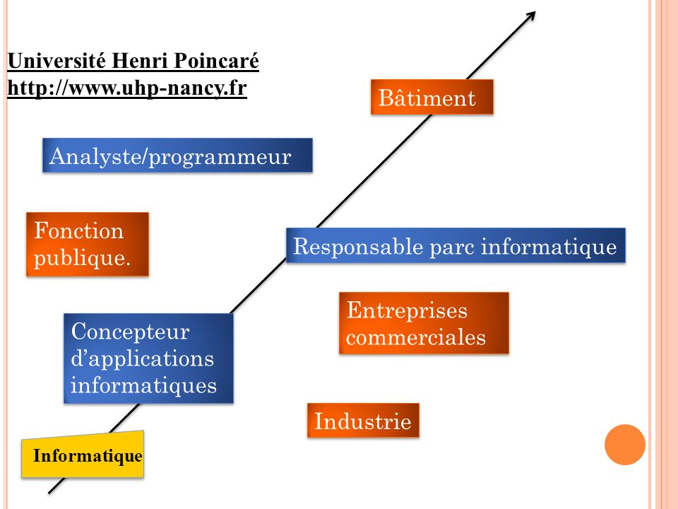 Université Henri Poincaré http://www.uhp-nancy.fr Bâtiment