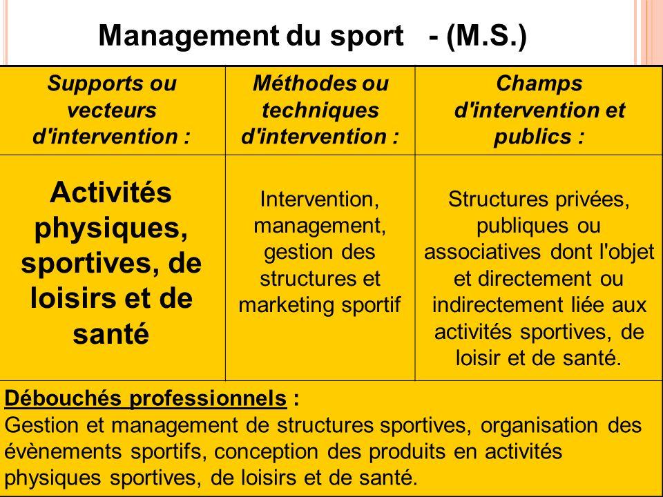 Management du sport - (M.S.)