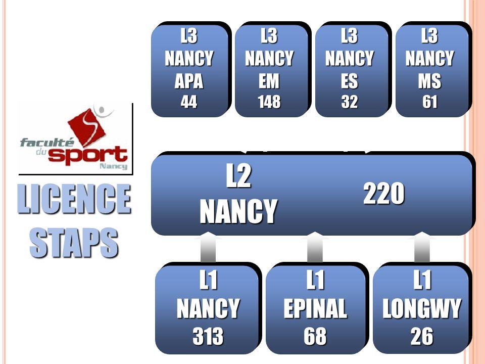 LICENCE STAPS L2 NANCY 220 L1 NANCY L1 EPINAL L1 LONGWY 313 68 26 L3