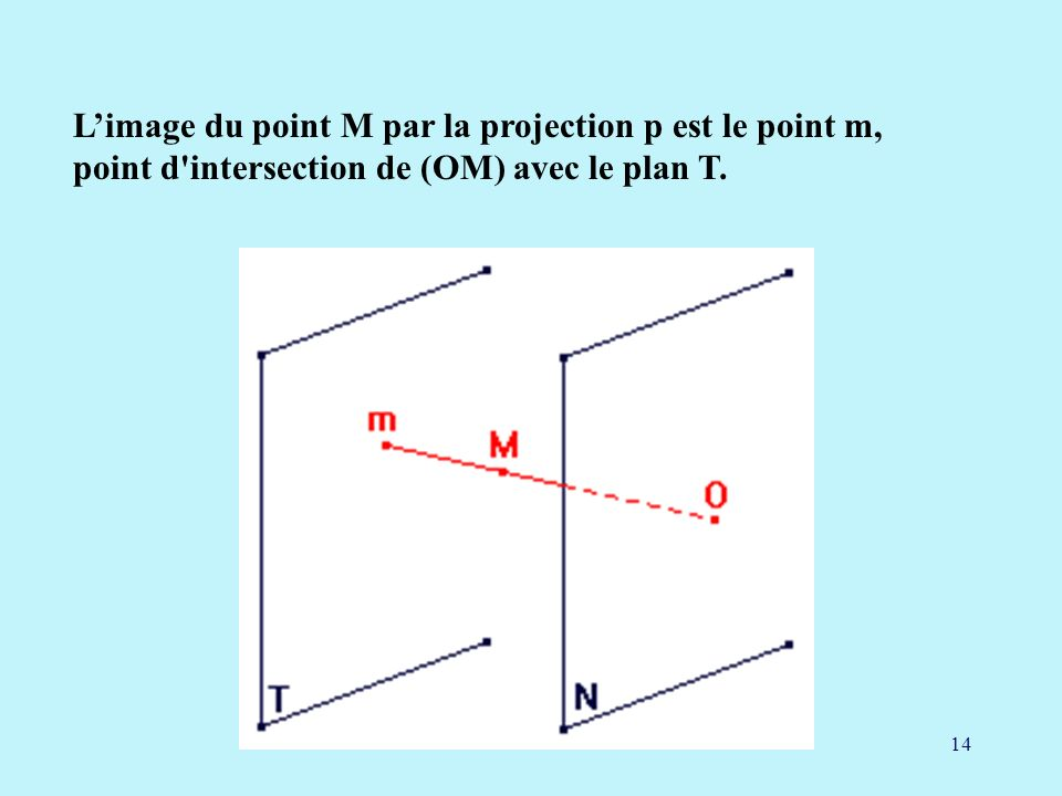 L'image du point M par la projection p est le point m, point d intersection de (OM) avec le plan T.