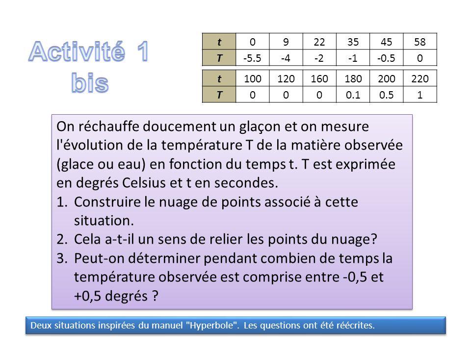 Activité 1 bis t. 9. 22. 35. 45. 58. T. -5.5. -4. -2. -1. -0.5. t. 100. 120. 160. 180.