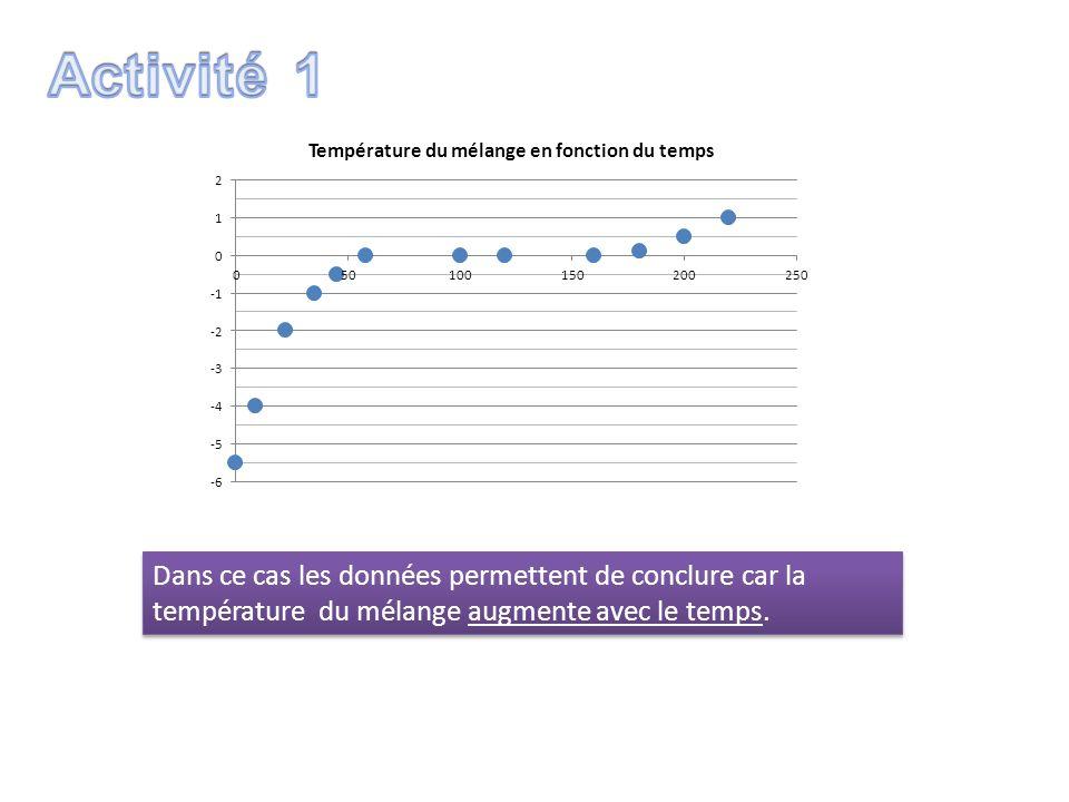 Activité 1Dans ce cas les données permettent de conclure car la température du mélange augmente avec le temps.