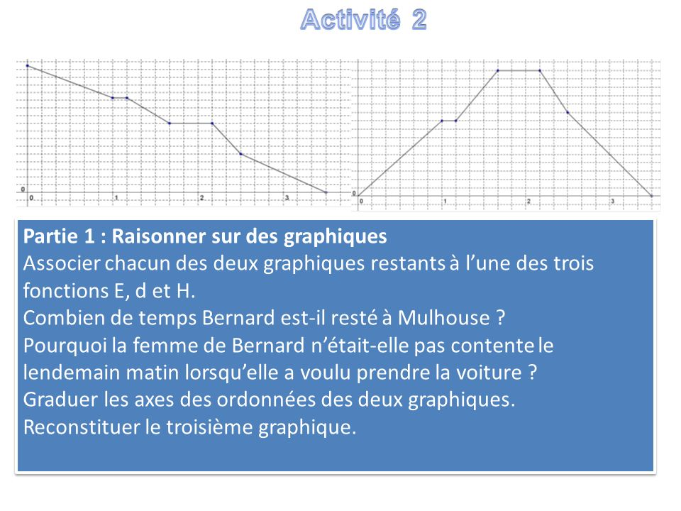 Activité 2 Partie 1 : Raisonner sur des graphiques