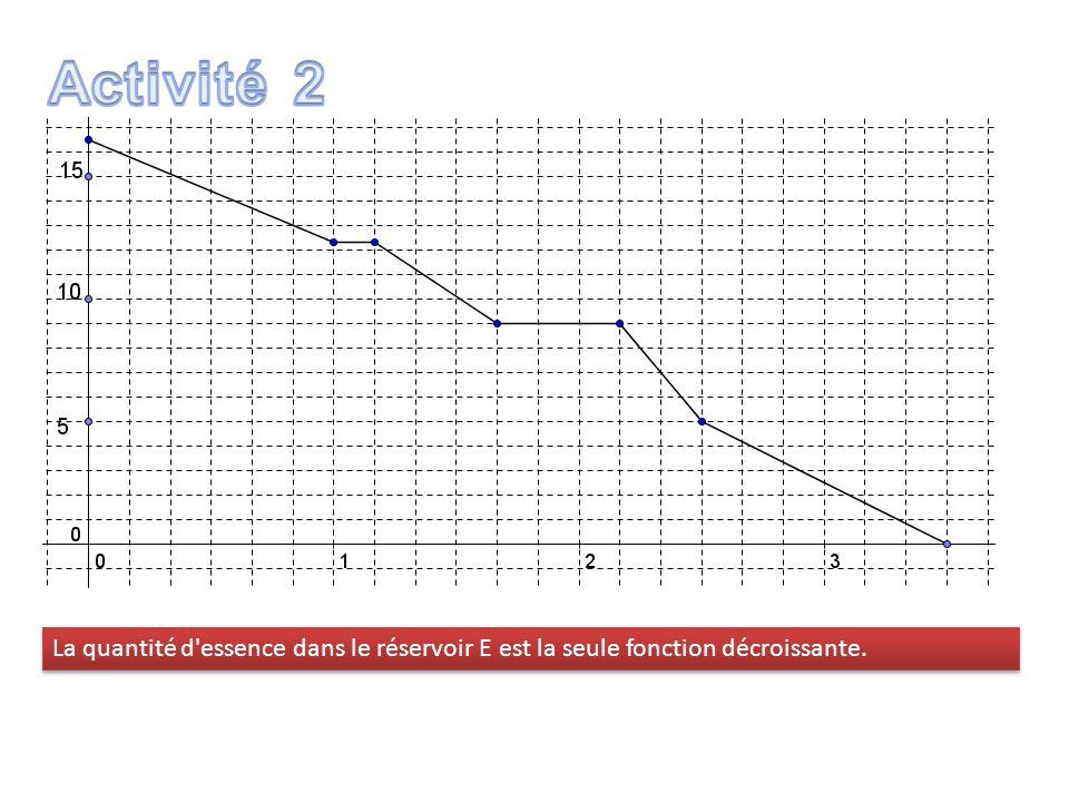 Activité 2 La quantité d essence dans le réservoir E est la seule fonction décroissante.