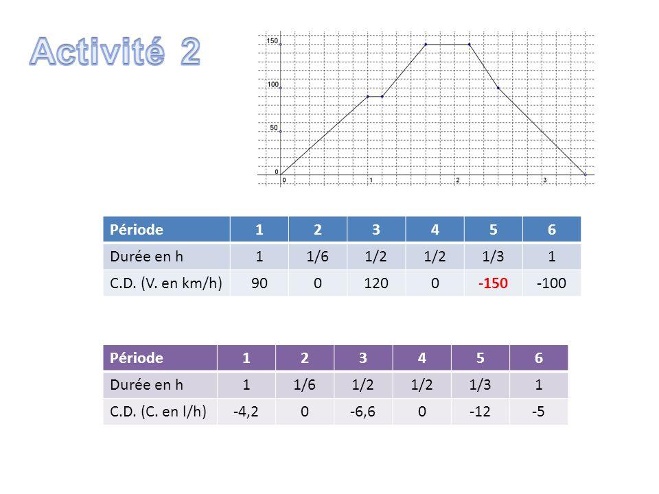 Activité 2 Période 1 2 3 4 5 6 Durée en h 1/6 1/2 1/3