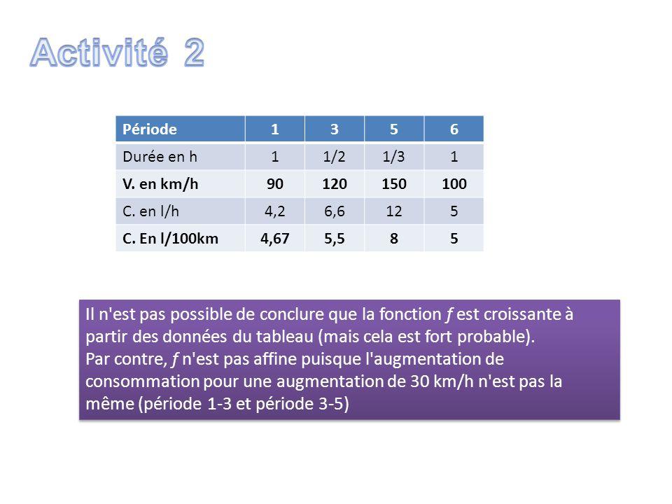 Activité 2 Période. 1. 3. 5. 6. Durée en h. 1/2. 1/3. V. en km/h. 90. 120. 150. 100. C. en l/h.