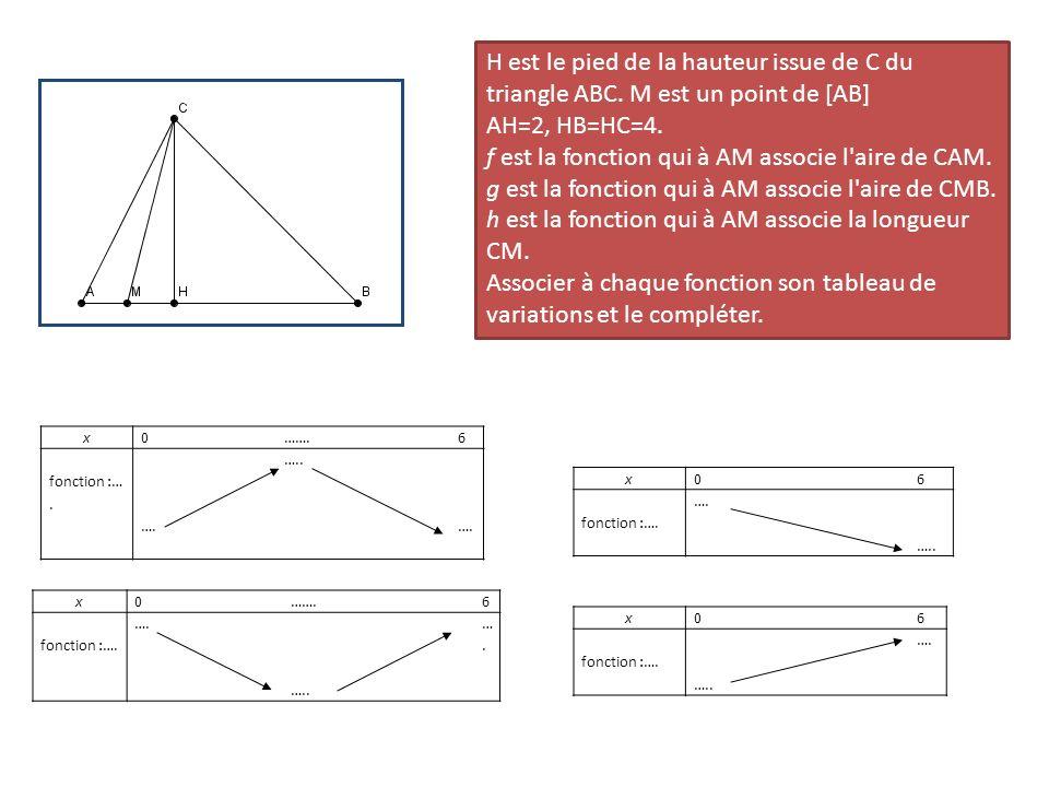 f est la fonction qui à AM associe l aire de CAM.