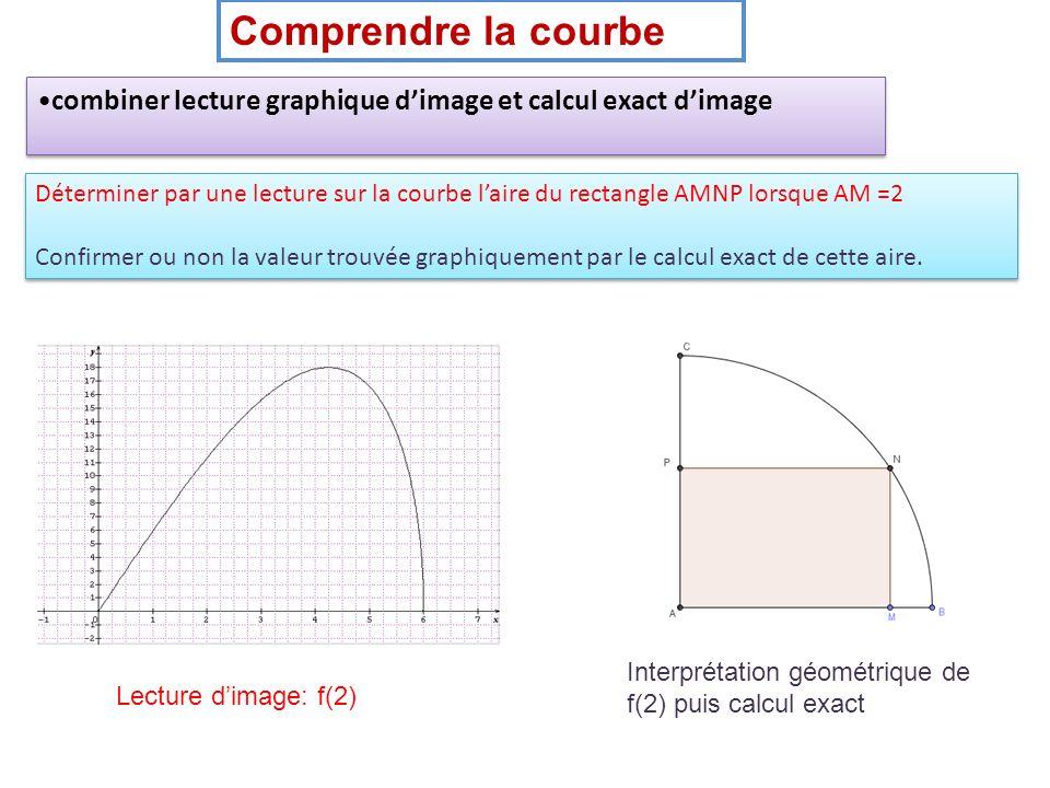 Comprendre la courbe combiner lecture graphique d'image et calcul exact d'image.