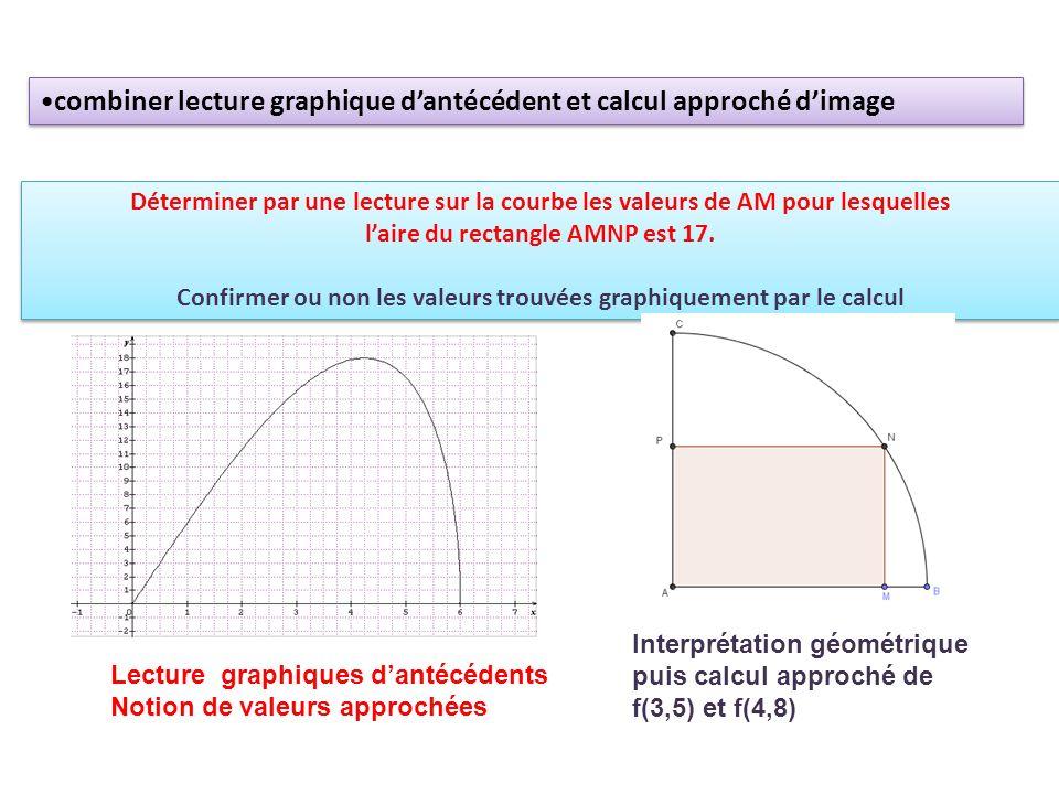 combiner lecture graphique d'antécédent et calcul approché d'image