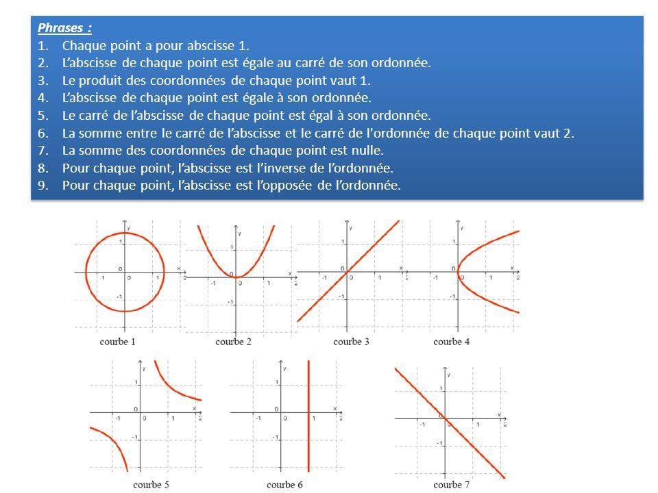 Phrases :Chaque point a pour abscisse 1. L'abscisse de chaque point est égale au carré de son ordonnée.
