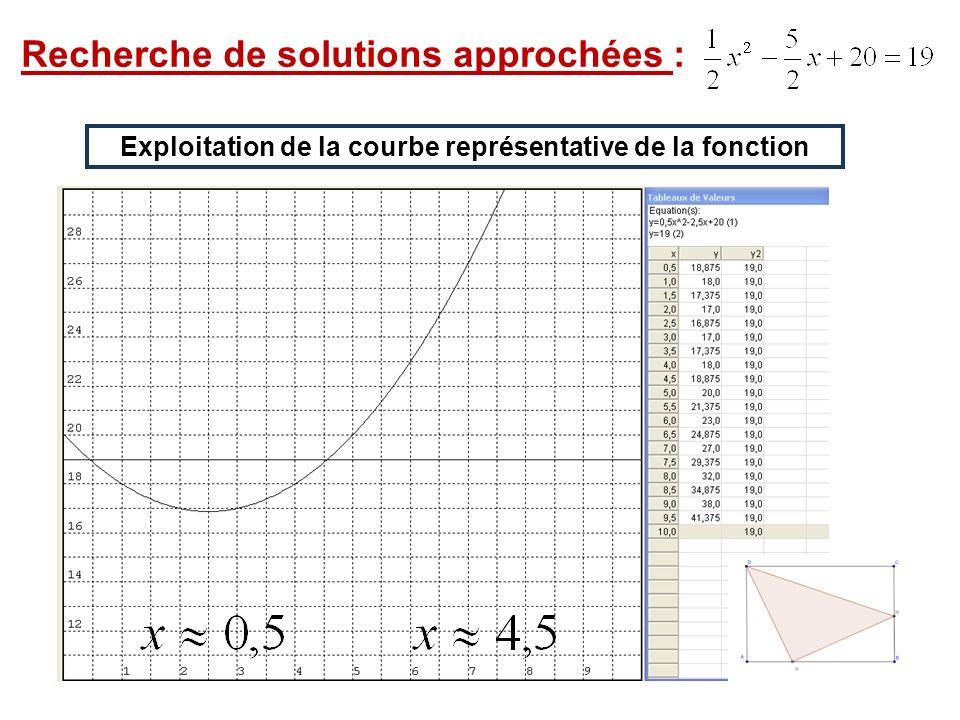 Exploitation de la courbe représentative de la fonction