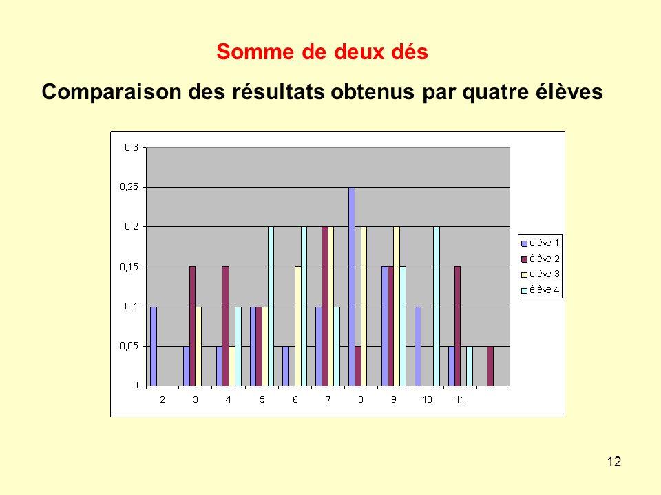 Comparaison des résultats obtenus par quatre élèves
