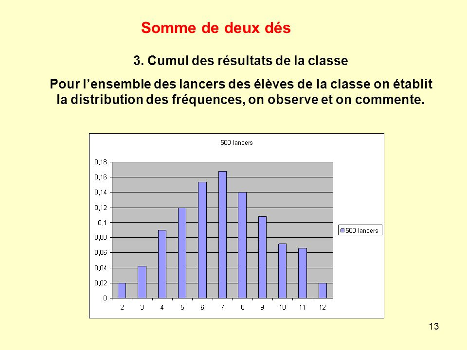 3. Cumul des résultats de la classe