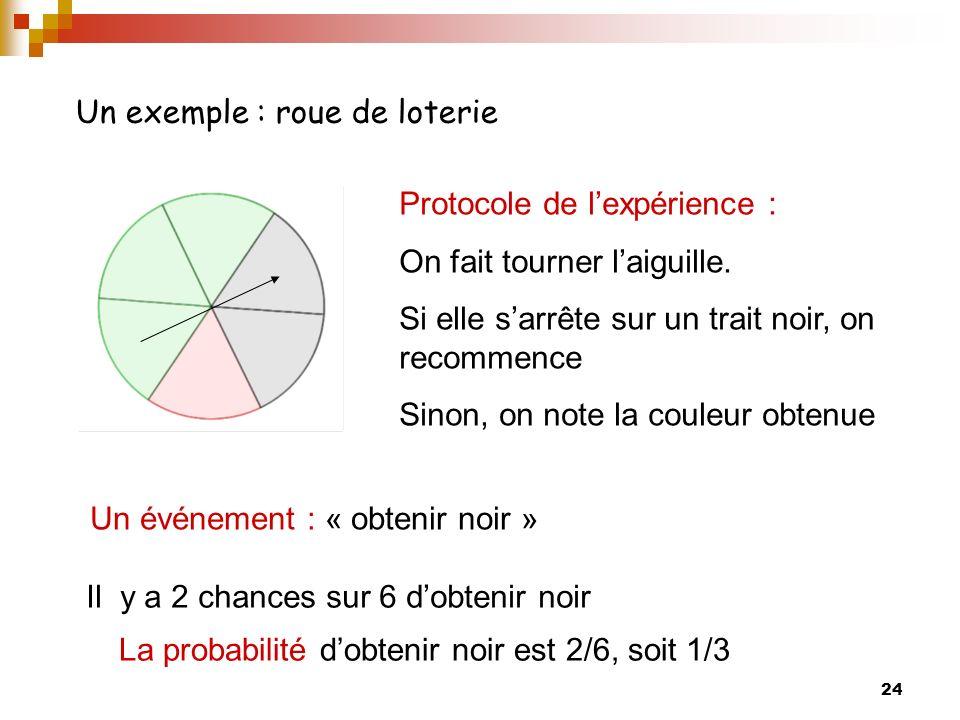 Un exemple : roue de loterie