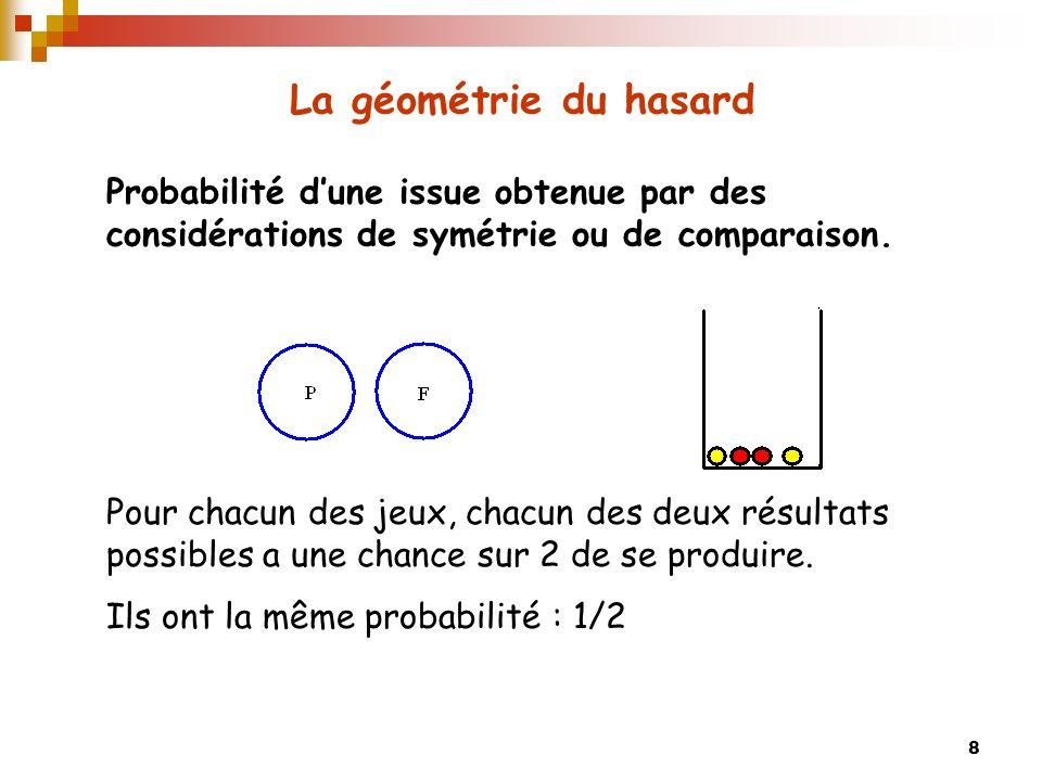 La géométrie du hasard Probabilité d'une issue obtenue par des considérations de symétrie ou de comparaison.
