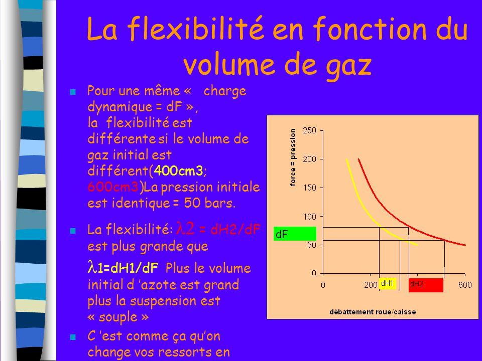 La flexibilité en fonction du volume de gaz