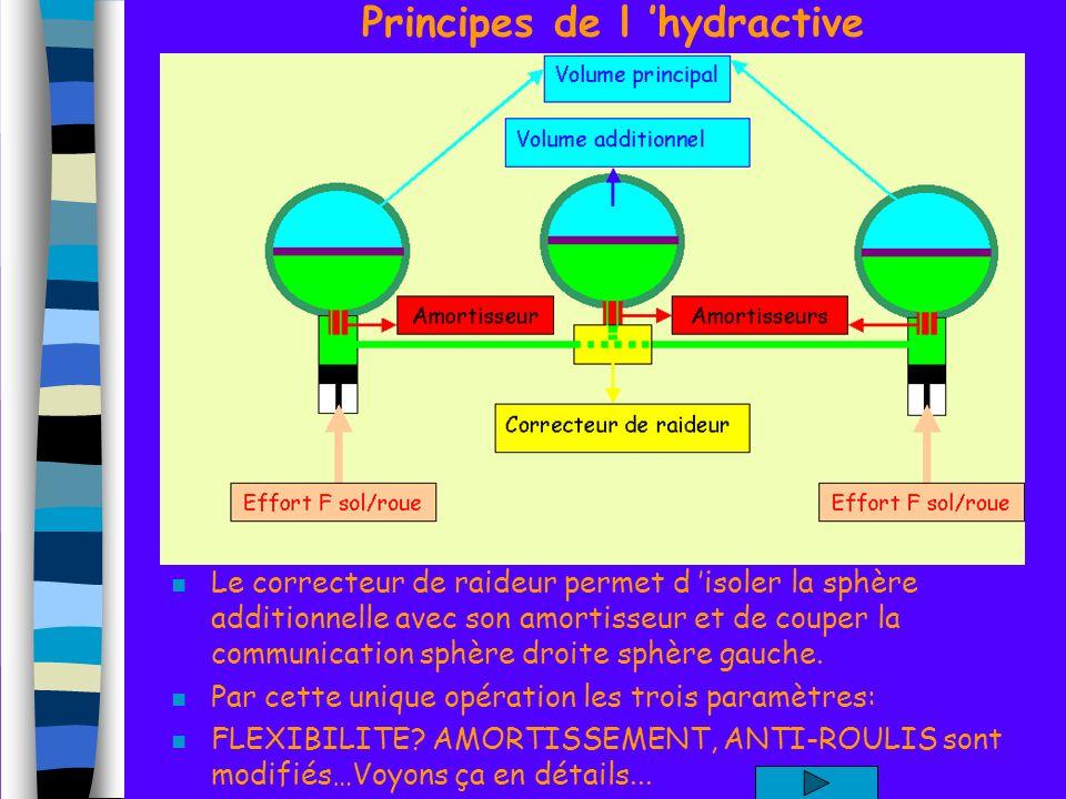 Principes de l 'hydractive