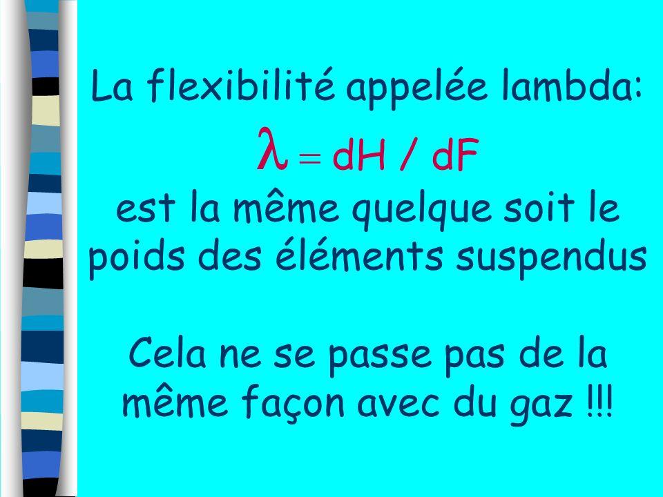 La flexibilité appelée lambda: l = dH / dF est la même quelque soit le poids des éléments suspendus Cela ne se passe pas de la même façon avec du gaz !!!